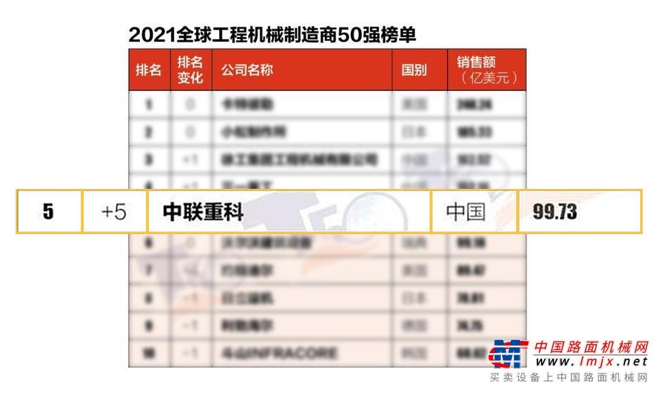 2021全球工程机械制造商50强榜单发布 中联重科位列全球前五