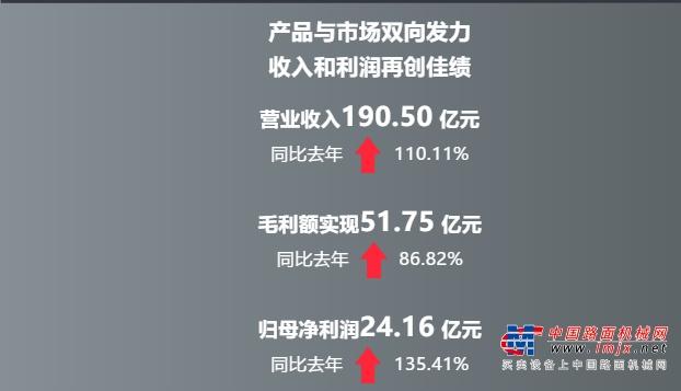 一季度捷报!中联重科净利、营收强势增长