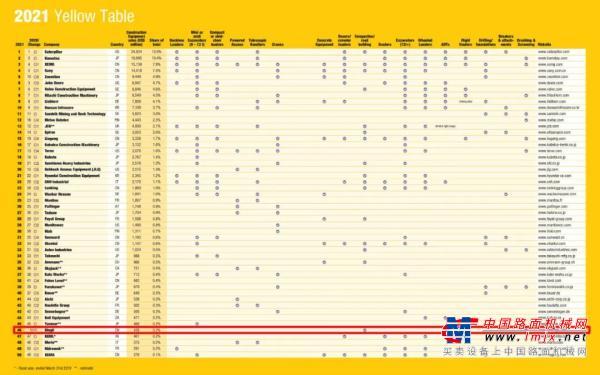 【Yellow Table 2021】发布,鼎力以高空作业平台单项正式入围全球工程机械制造商50强!