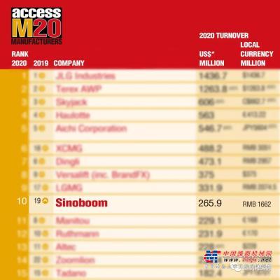 重磅!星邦智能挺進全球ACCESS榜單TOP10!