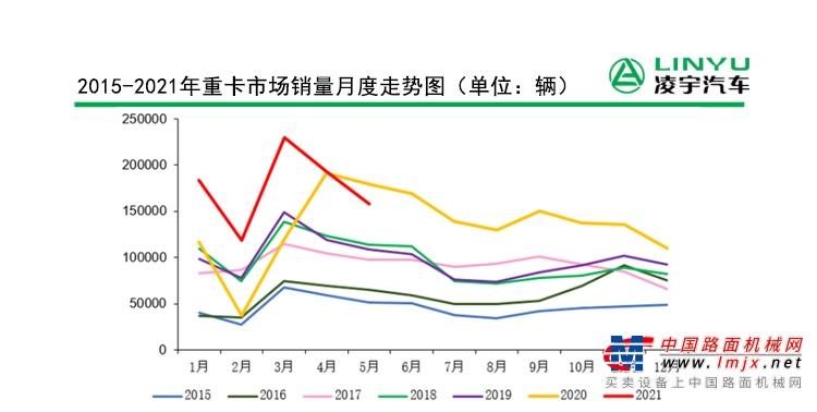 5月份重卡市场今年以来首次下滑原因何在?市场萎靡各大车企交出怎样答卷?