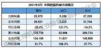 2021年5月国内销售挖掘机22070台,同比下降25.2%