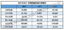 2021年6月挖掘机销量23100台  同比下降6.19%