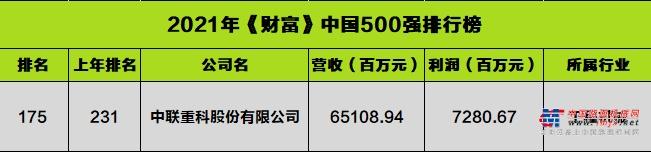 大幅跃升56名 《财富》中国500强见证中联重科高质量澎湃发展