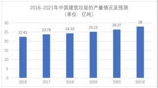 再生骨料产业崛起 我国建筑固废市场将于今年突破1200亿元