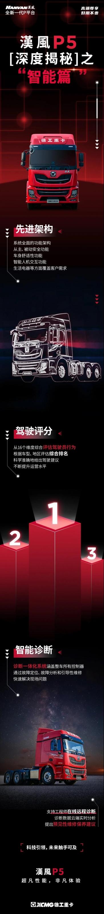 徐工漢風P5深度揭秘| 智能,未来触手可及!