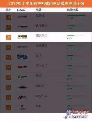 2019年上半年【养护亚搏直播视频app】品牌关注度排行榜公布,高远圣工持续上榜十一年!