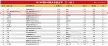 """年中盘点丨以超700亿品牌价值再登""""中国500最具价值品牌榜"""",上半年,中联重科还有这些大事!"""