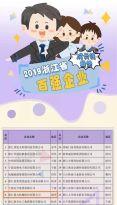 高歌猛进!浙江鼎力位列2019浙江省成长性最快百强企业第8!