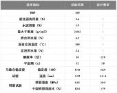 3800 CR泡沫沥青就地冷再生技术在江苏S356省道成功应用