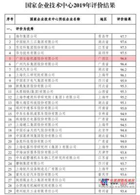 重磅!国家企业技术中心最新评价结果发布,玉柴排名全国前五!