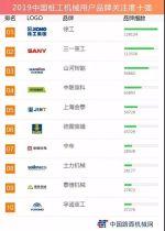 """泰信机械连续四年获评""""中国桩工机械用户品牌关注度十强"""""""