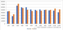 2019年工业车辆行业形势分析:平稳略有增长