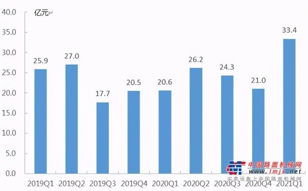 同比增长62%:潍柴动力单季度盈利创历史新高